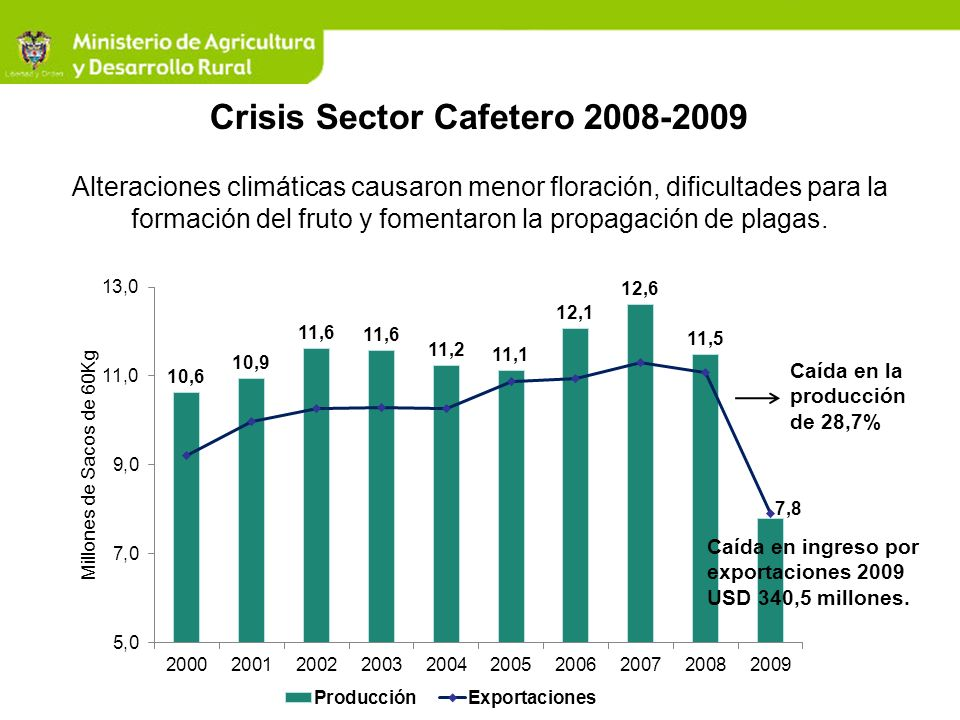 Crisis Sector Cafetero