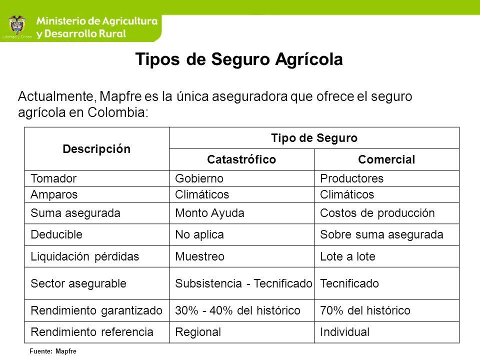 Tipos de Seguro Agrícola