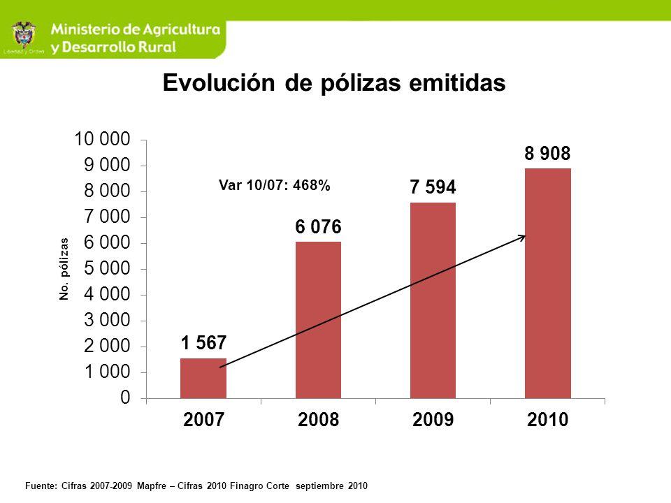 Evolución de pólizas emitidas