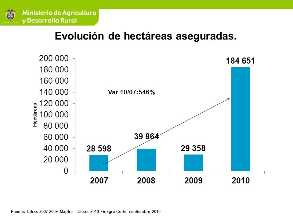 Evolución de hectáreas aseguradas.