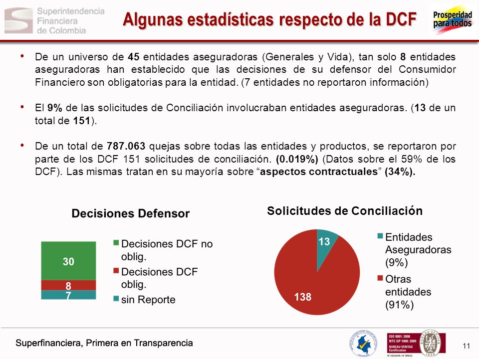 Algunas estadísticas respecto de la DCF