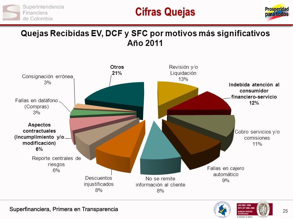Quejas Recibidas EV, DCF y SFC por motivos más significativos Año 2011