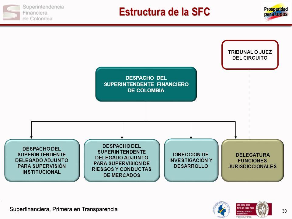 Estructura de la SFC TRIBUNAL O JUEZ DEL CIRCUITO. DESPACHO DEL SUPERINTENDENTE FINANCIERO DE COLOMBIA.