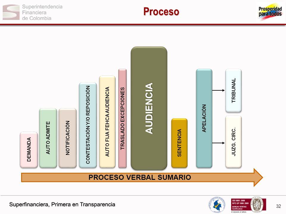 Proceso AUDIENCIA PROCESO VERBAL SUMARIO TRIBUNAL TRASLADO EXCEPCIONES