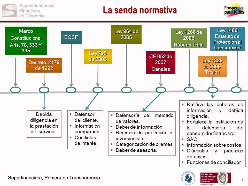 La senda normativa Marco Constitucional Arts. 78, 333 Y 335