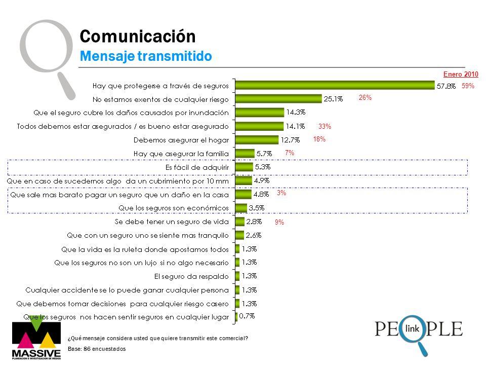 Comunicación Mensaje transmitido Enero 2010 59% 26% 33% 18% 7% 3% 9%
