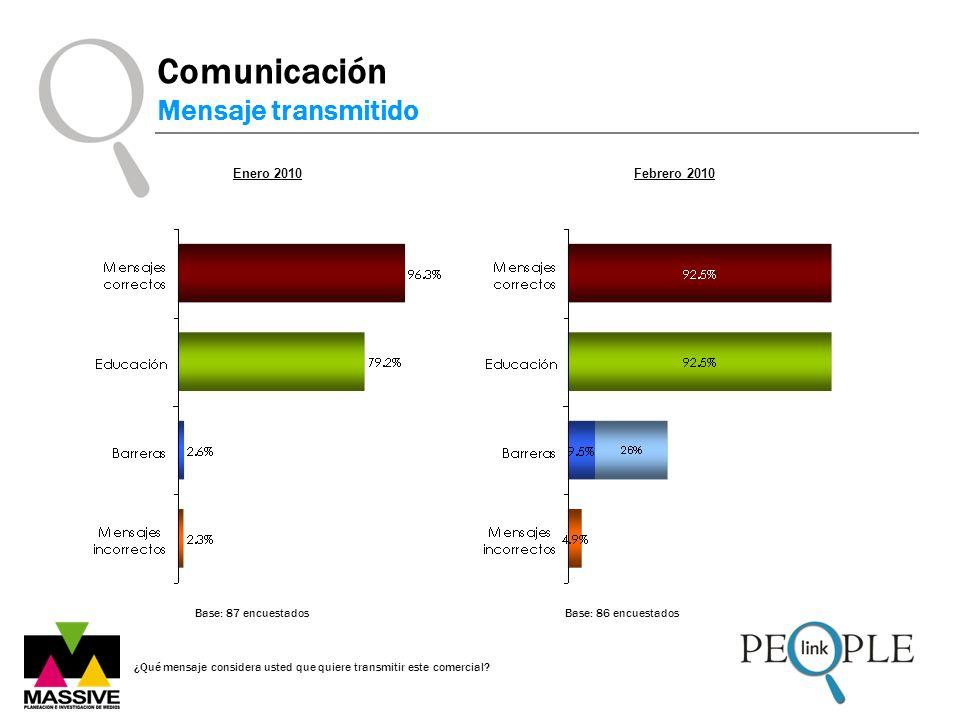 Comunicación Mensaje transmitido Enero 2010 Febrero 2010
