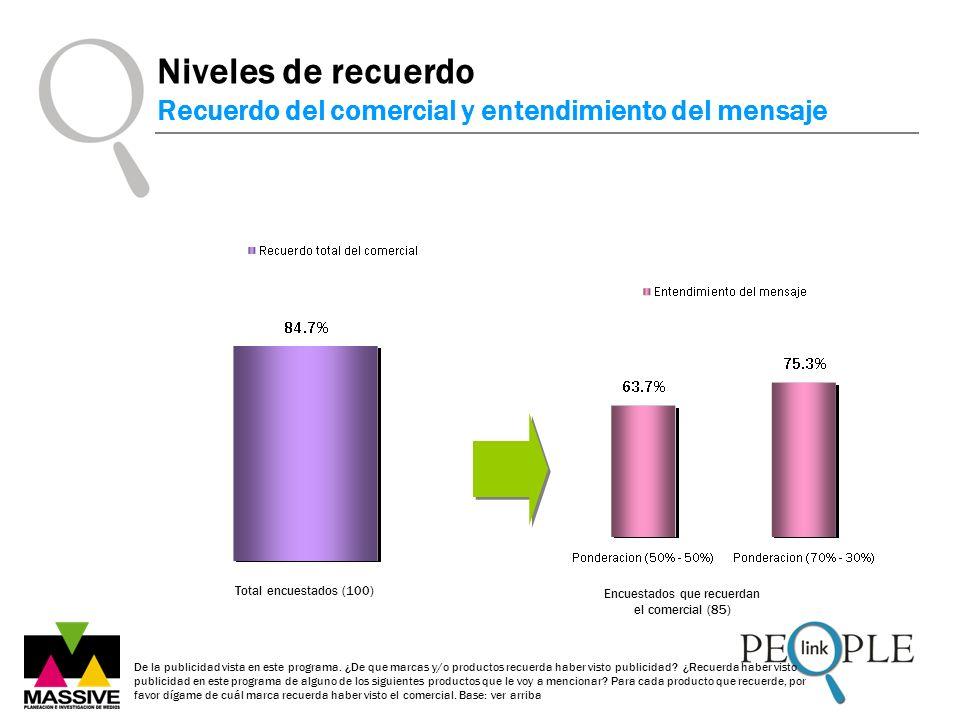 Encuestados que recuerdan el comercial (85)
