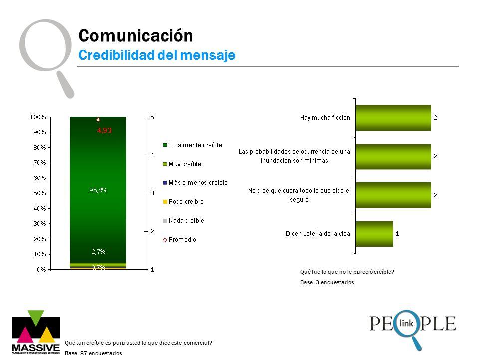 Comunicación Credibilidad del mensaje