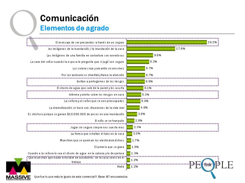 Comunicación Elementos de agrado