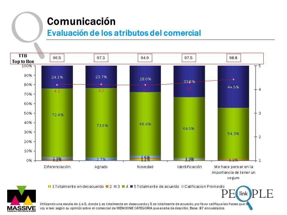 Comunicación Evaluación de los atributos del comercial TTB Top to Box