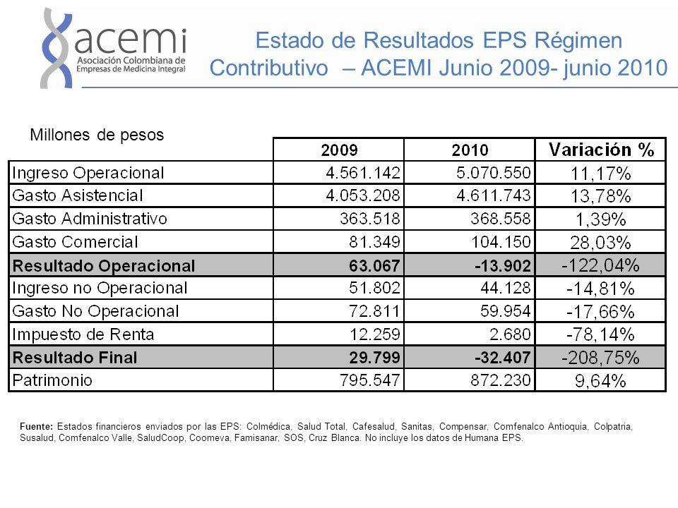 Estado de Resultados EPS Régimen Contributivo – ACEMI Junio 2009- junio 2010