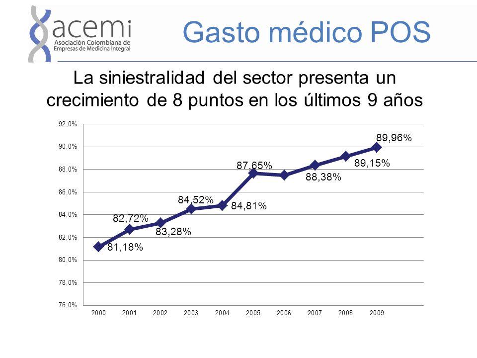 Gasto médico POS La siniestralidad del sector presenta un crecimiento de 8 puntos en los últimos 9 años.