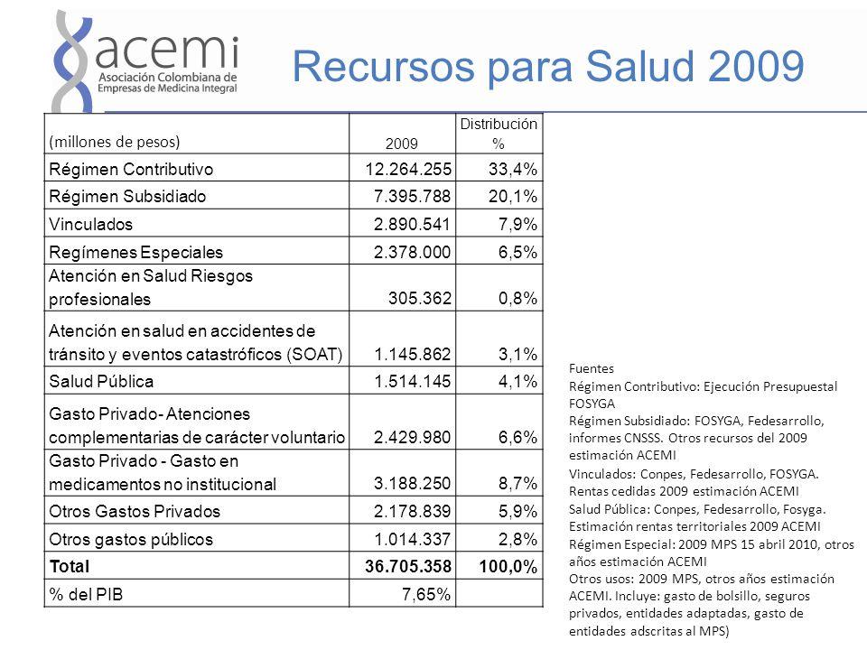 Recursos para Salud 2009 (millones de pesos) Régimen Contributivo