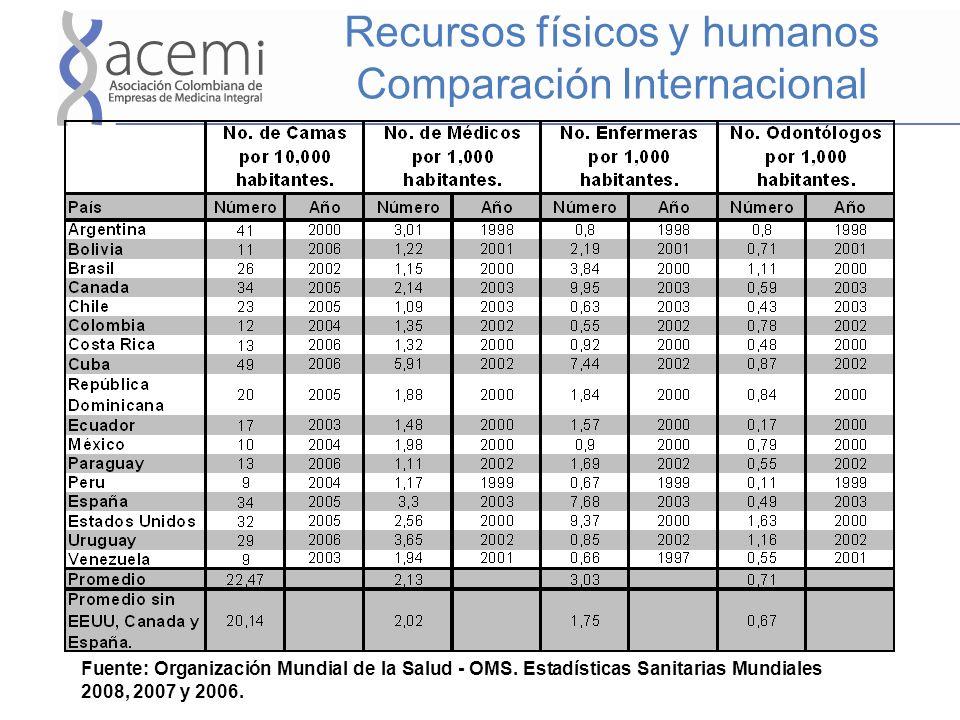 Recursos físicos y humanos Comparación Internacional