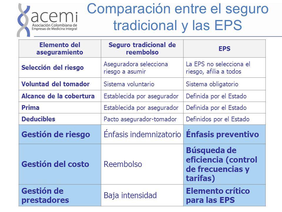 Comparación entre el seguro tradicional y las EPS