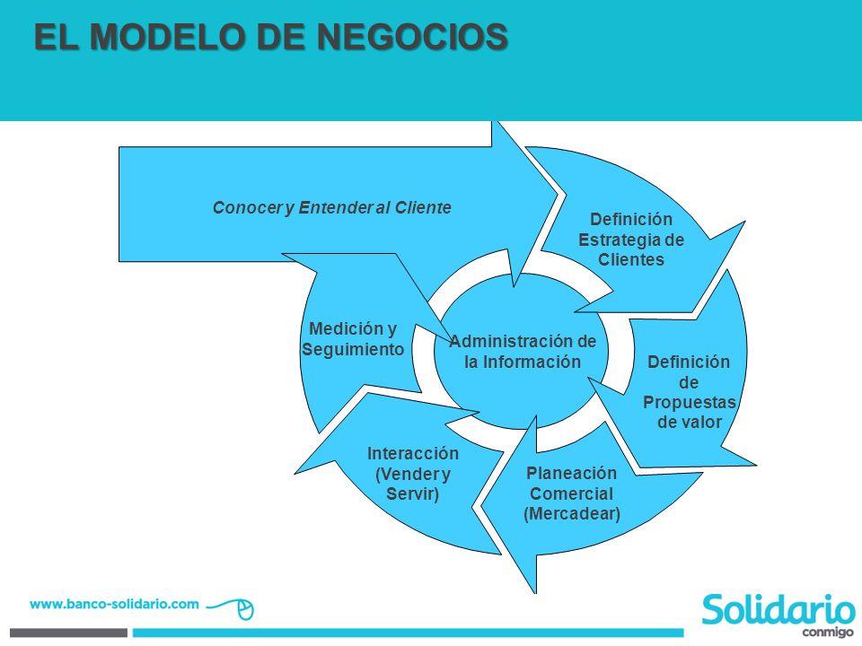 EL MODELO DE NEGOCIOS Conocer y Entender al Cliente