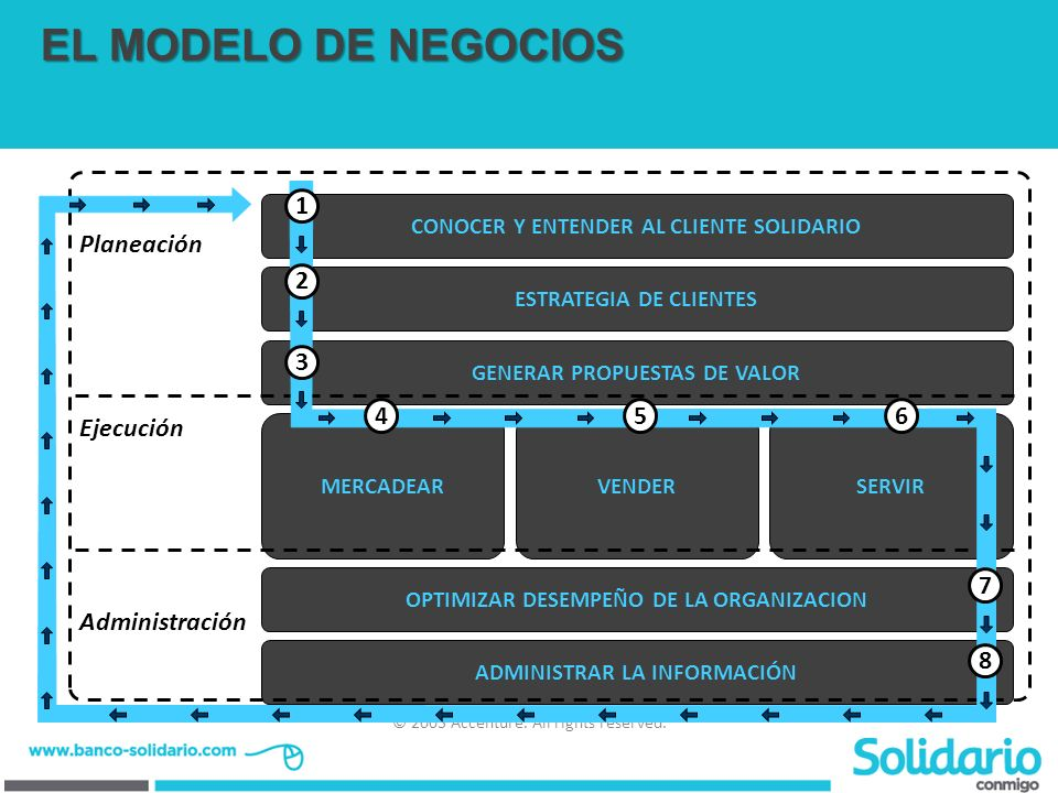 EL MODELO DE NEGOCIOS Planeación Ejecución Administración 1 2 3 4 5 6