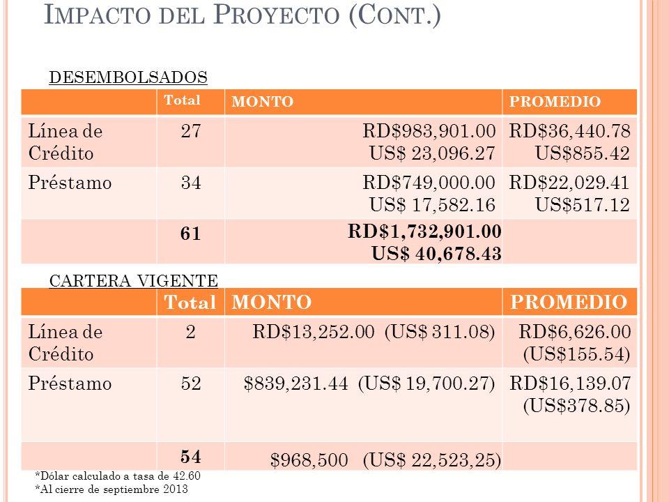 Impacto del Proyecto (Cont.)