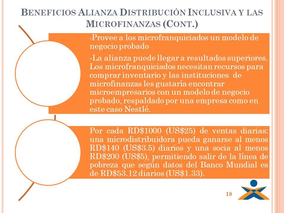 Beneficios Alianza Distribución Inclusiva y las Microfinanzas (Cont.)