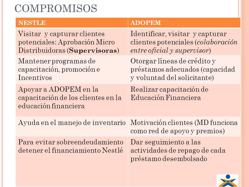 COMPROMISOS NESTLE. ADOPEM. Visitar y capturar clientes potenciales: Aprobación Micro Distribuidoras (Supervisoras)