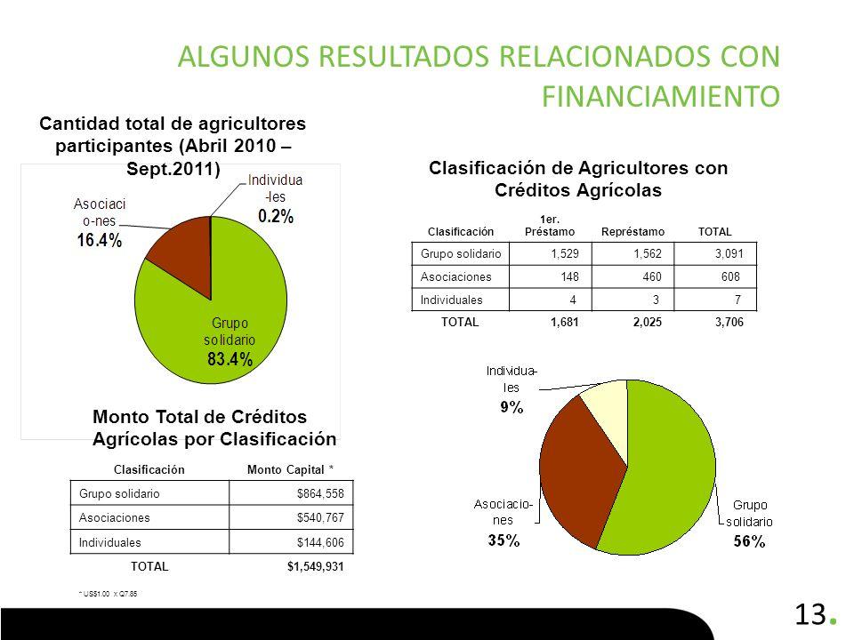 Algunos resultados relacionados con financiamiento