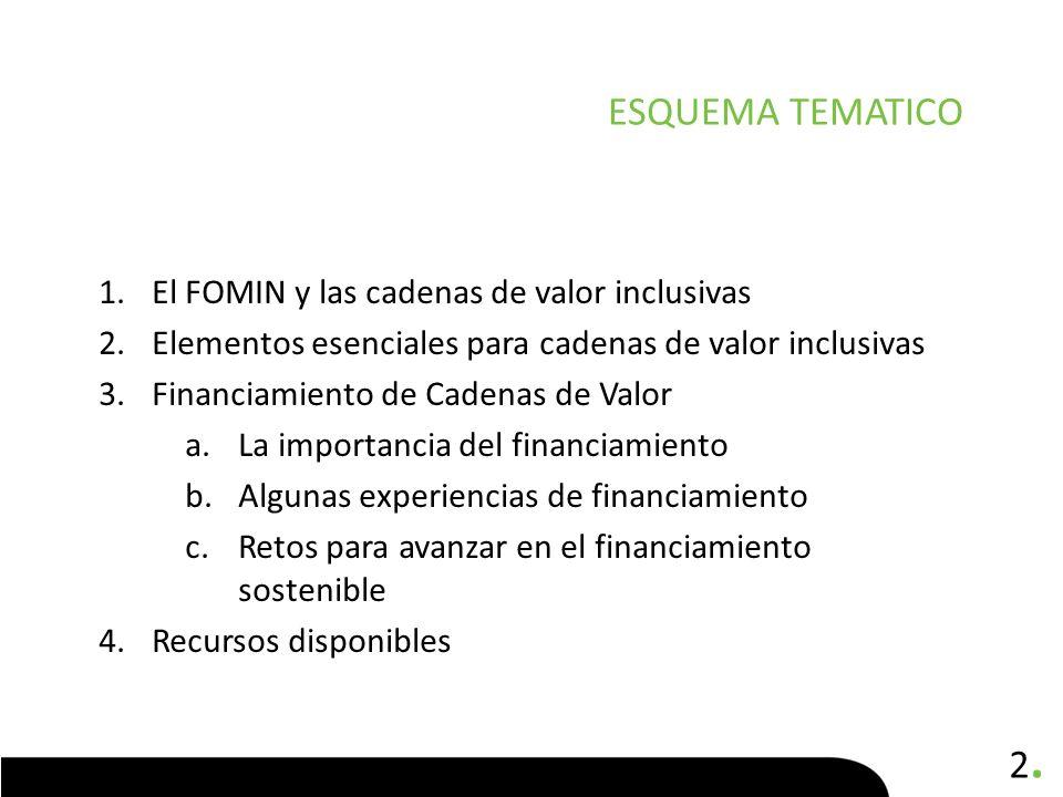 ESQUEMA TEMATICO El FOMIN y las cadenas de valor inclusivas