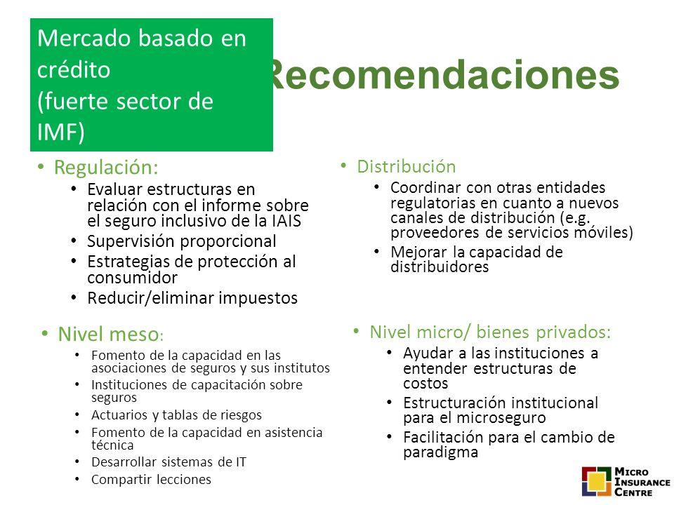 Recomendaciones Mercado basado en crédito (fuerte sector de IMF)