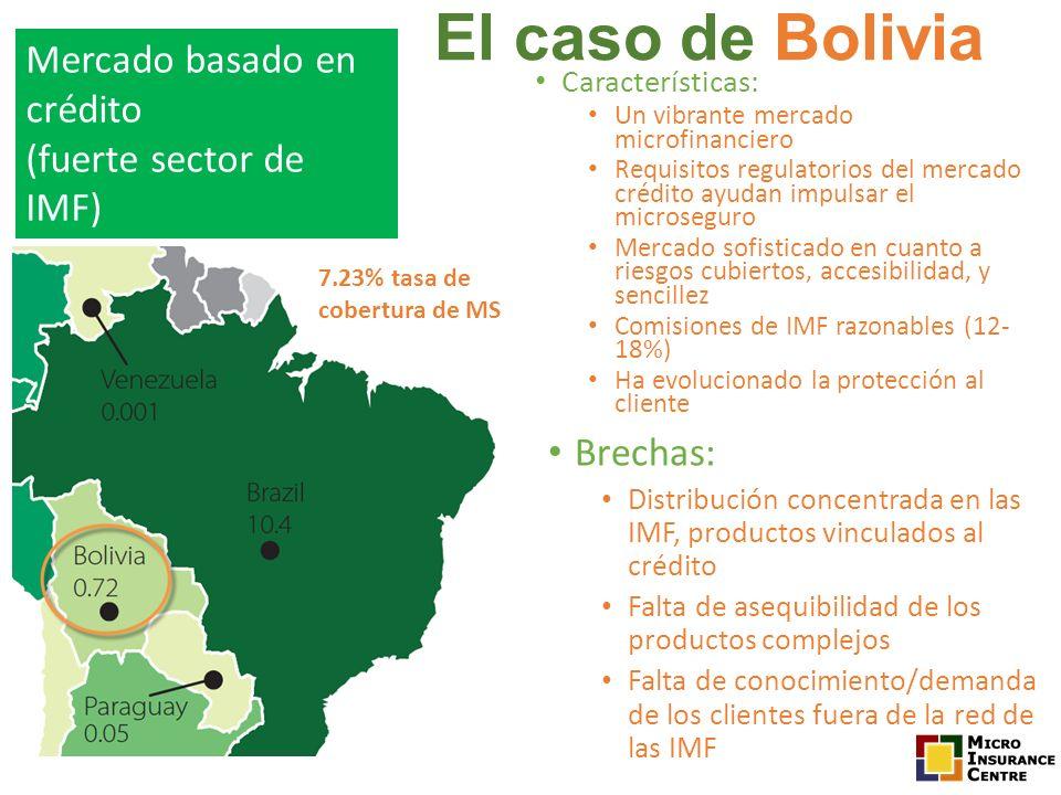 El caso de Bolivia Mercado basado en crédito (fuerte sector de IMF)