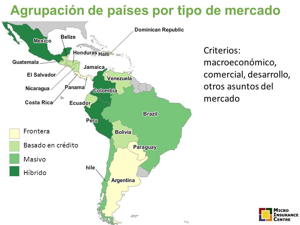 Agrupación de países por tipo de mercado