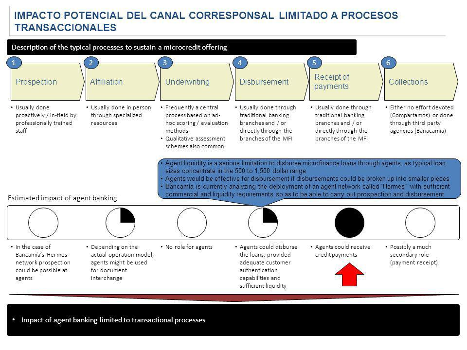 -23.1% IMPACTO POTENCIAL DEL CANAL CORRESPONSAL LIMITADO A PROCESOS TRANSACCIONALES.