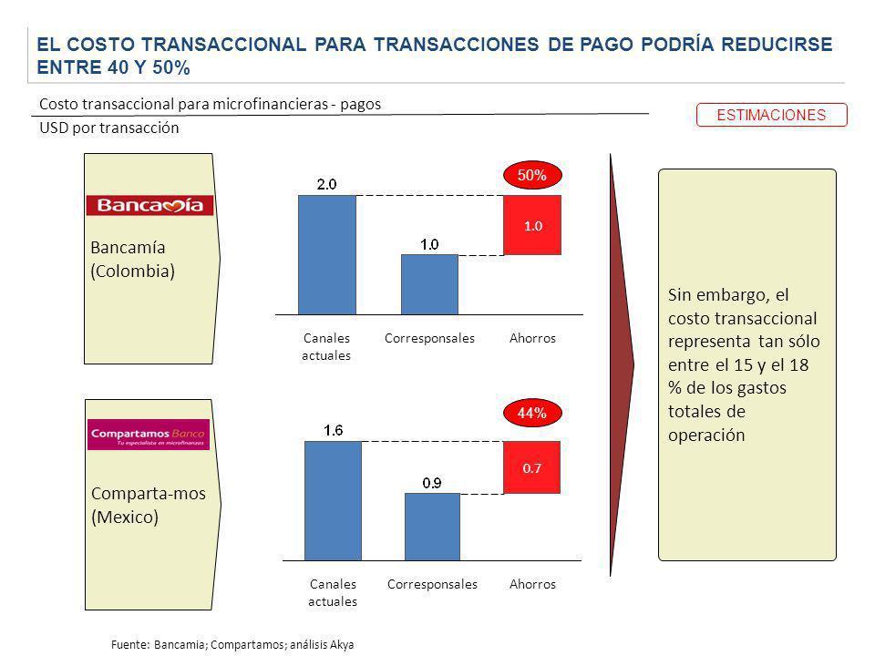 EL COSTO TRANSACCIONAL PARA TRANSACCIONES DE PAGO PODRÍA REDUCIRSE ENTRE 40 Y 50%