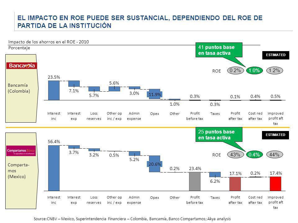 EL IMPACTO EN ROE PUEDE SER SUSTANCIAL, DEPENDIENDO DEL ROE DE PARTIDA DE LA INSTITUCIÓN