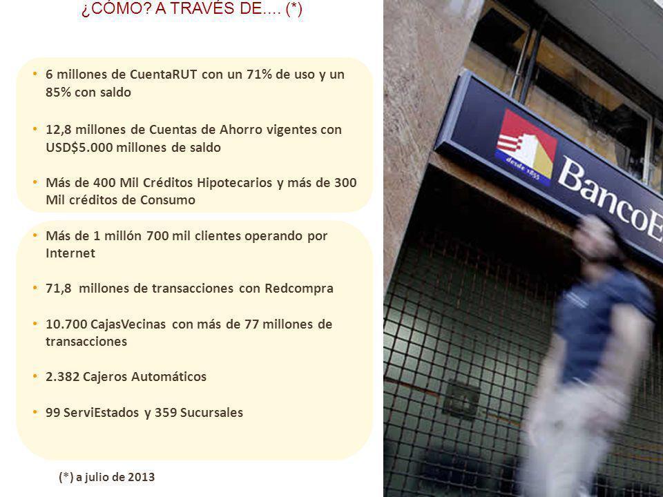 ¿CÓMO A TRAVÉS DE.... (*) 6 millones de CuentaRUT con un 71% de uso y un 85% con saldo.