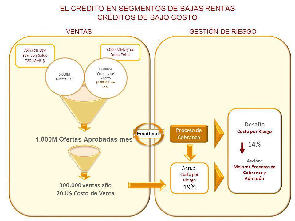 Mejorar Procesos de Cobranza y Admisión 1.000M Ofertas Aprobadas mes