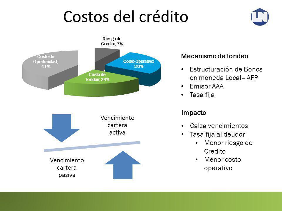 Costos del crédito Mecanismo de fondeo
