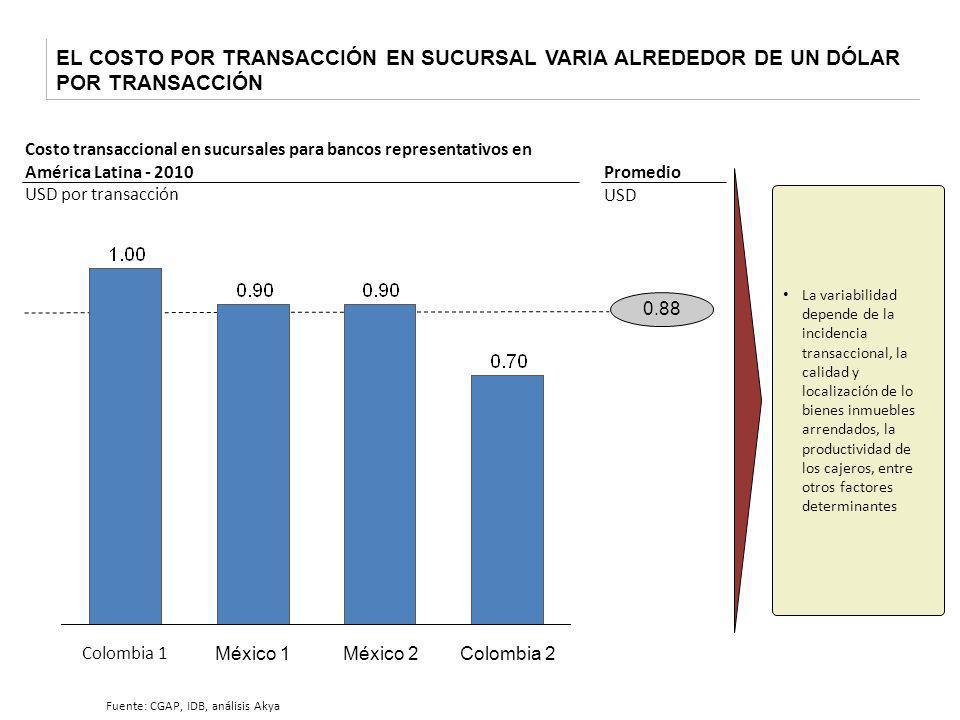 EL COSTO POR TRANSACCIÓN EN SUCURSAL VARIA ALREDEDOR DE UN DÓLAR POR TRANSACCIÓN