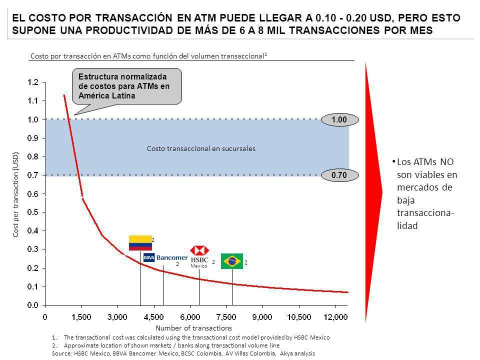 Los ATMs NO son viables en mercados de baja transacciona-lidad