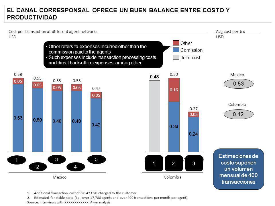 Estimaciones de costo suponen un volumen mensual de 400 transacciones