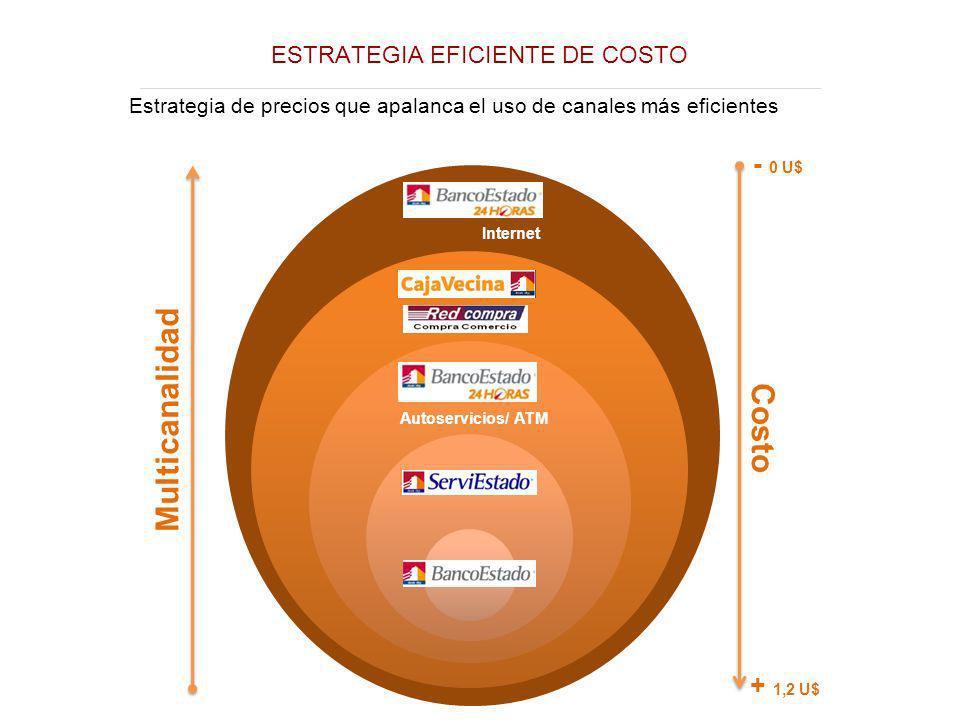 ESTRATEGIA EFICIENTE DE COSTO