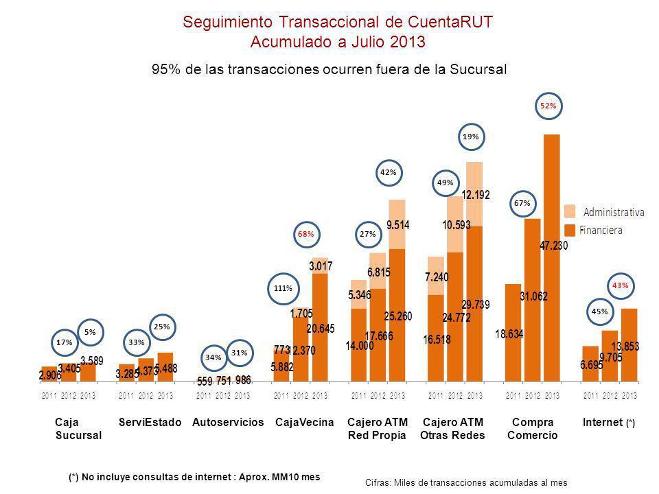 Seguimiento Transaccional de CuentaRUT Acumulado a Julio 2013