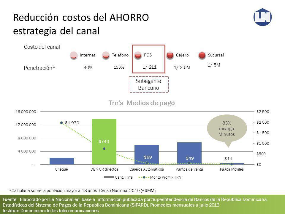 Reducción costos del AHORRO estrategia del canal