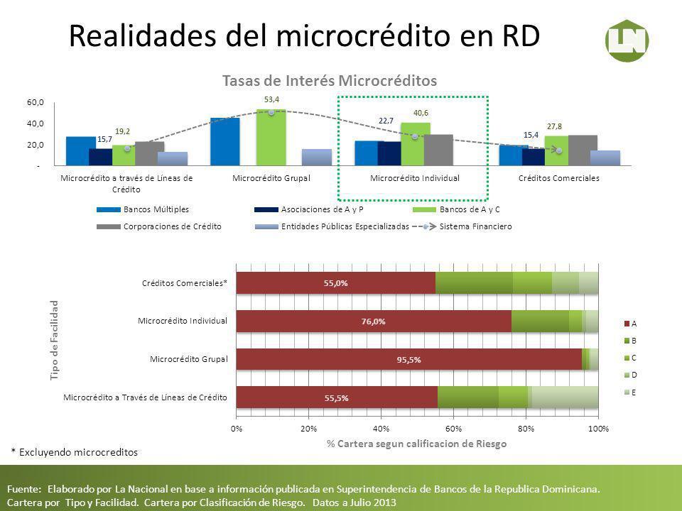 Realidades del microcrédito en RD