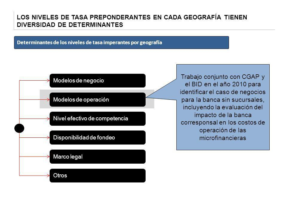 LOS NIVELES DE TASA PREPONDERANTES EN CADA GEOGRAFÍA TIENEN DIVERSIDAD DE DETERMINANTES