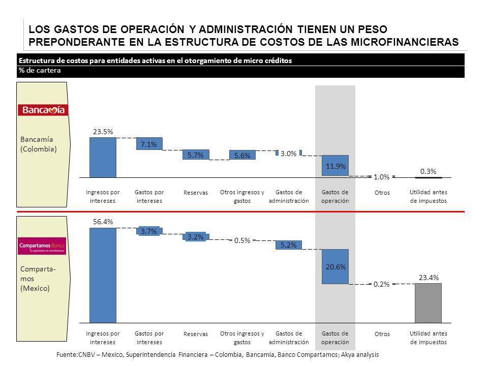 LOS GASTOS DE OPERACIÓN Y ADMINISTRACIÓN TIENEN UN PESO PREPONDERANTE EN LA ESTRUCTURA DE COSTOS DE LAS MICROFINANCIERAS