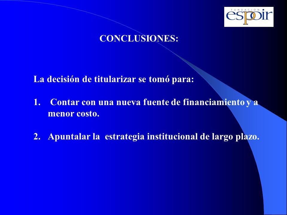 CONCLUSIONES: La decisión de titularizar se tomó para: Contar con una nueva fuente de financiamiento y a menor costo.