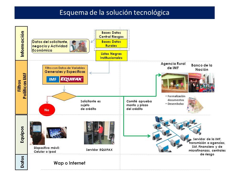 Esquema de la solución tecnológica