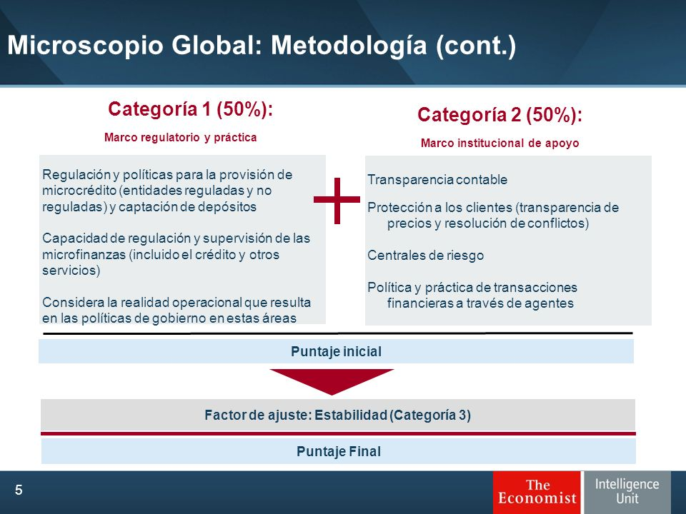Microscopio Global: Metodología (cont.)