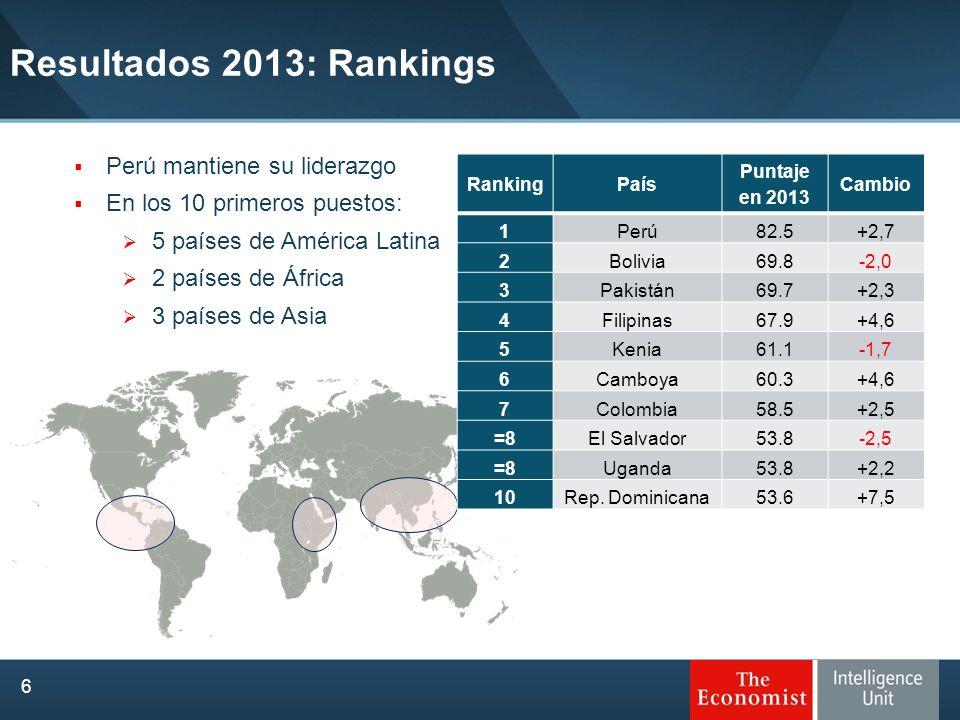 Resultados 2013: Rankings Perú mantiene su liderazgo
