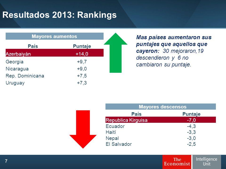 Resultados 2013: RankingsMayores aumentos. País. Puntaje. Azerbaiyán. +14,0. Georgia. +9,7. Nicaragua.